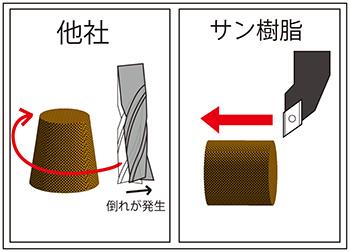複合材の旋盤加工